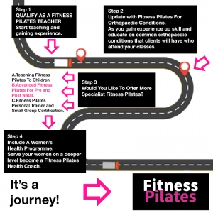 FITNESS PILATES TRAINING JOURNEY